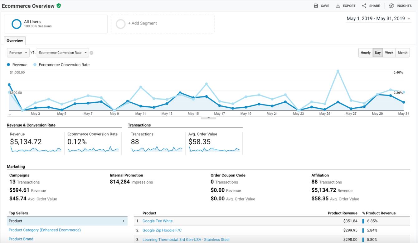 GA E-commerce overview