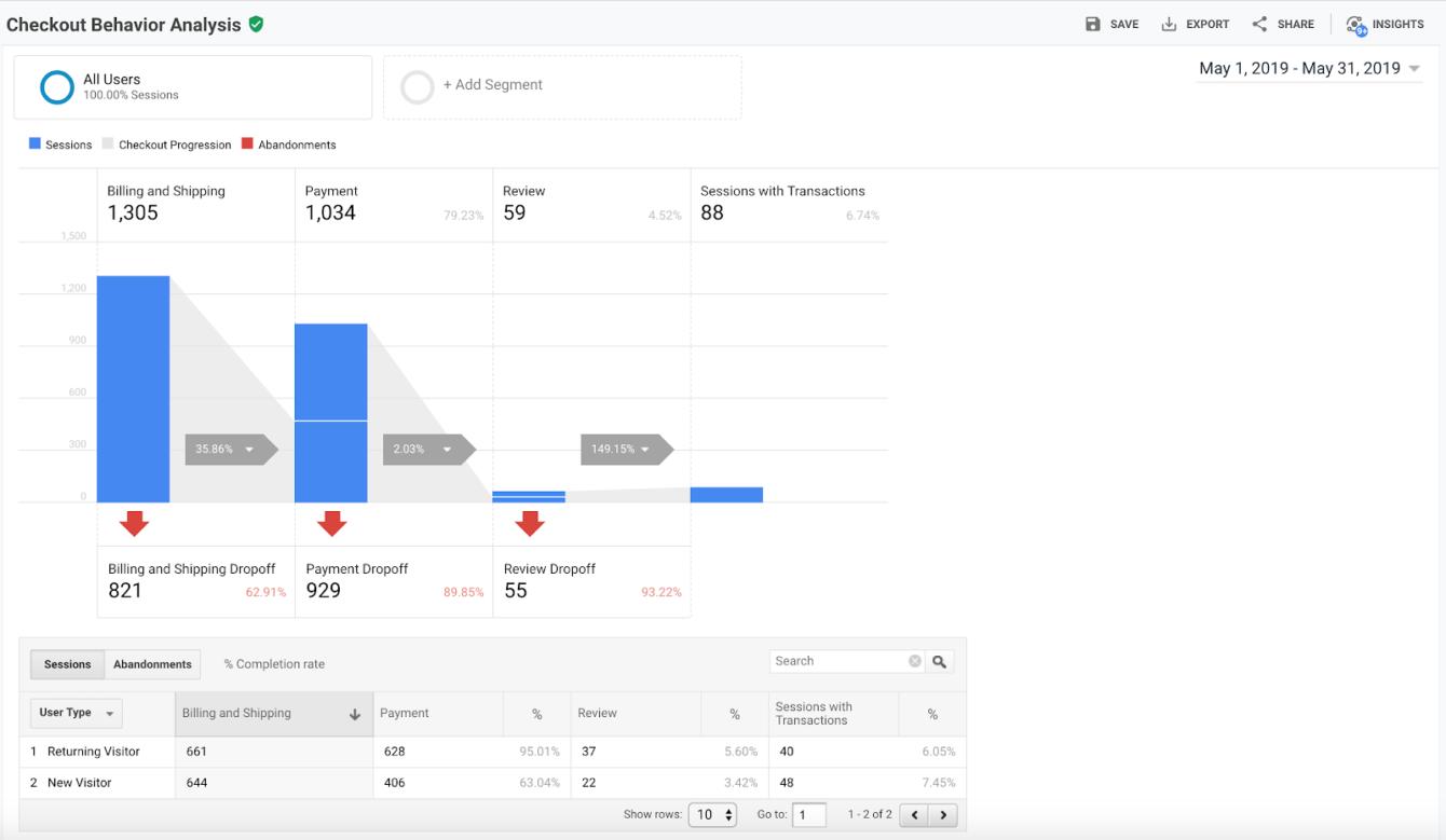 Koopgedrag in Google Analytics Enhanced E-Commerce