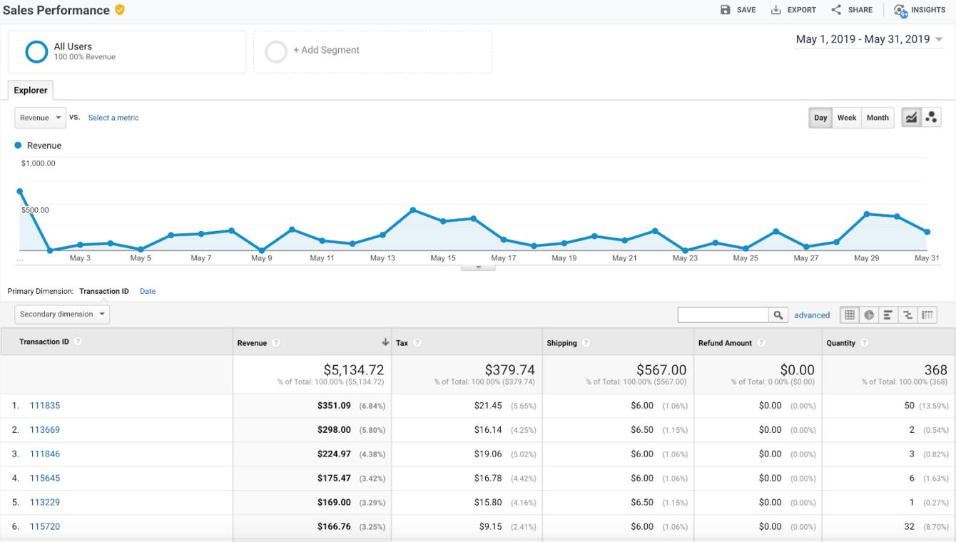 Verkoopprestaties in Google Analytics Enhanced E-Commerce
