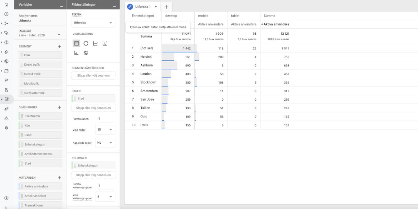 Google Analytics 4 (GA4) analys