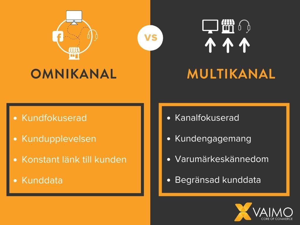 Vad är omnikanal och multikanal?