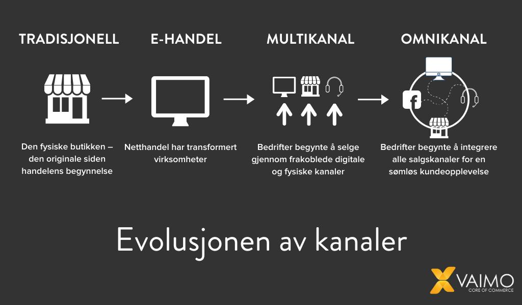 Evolusjonen av kanaler