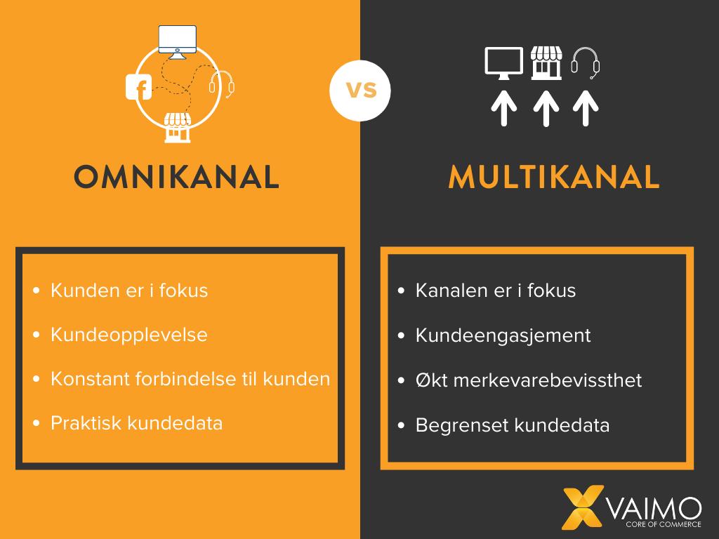 Omnichannel vs. multichannel