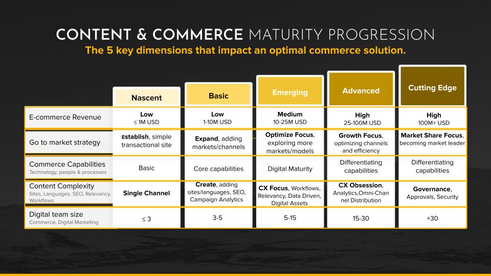Content & Commerce Maturity Progression - e-handel