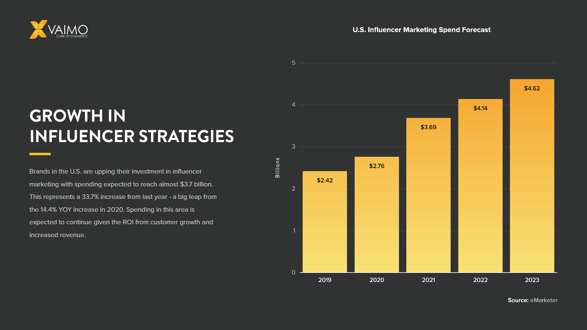 growth in influencer strategies